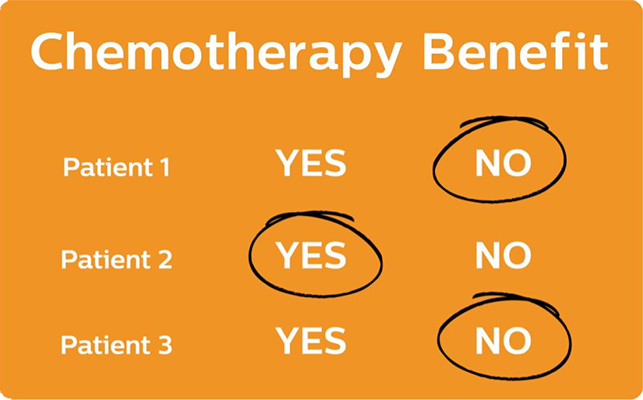 oncotype_IQ_chemotherapy_benefit